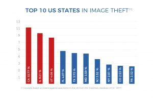 graph of top 10 U.S states in Image theft