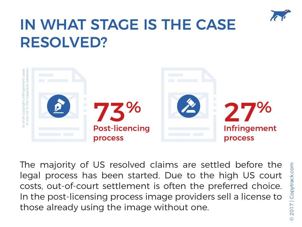USA post license infringement percentage