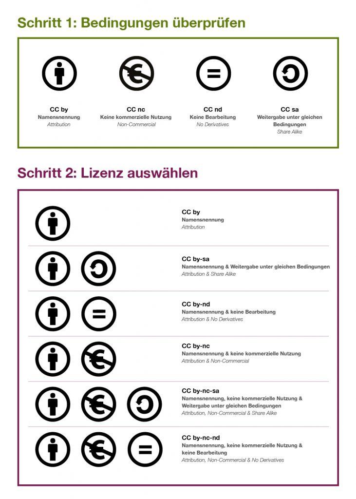 Creative Commons license type graphic