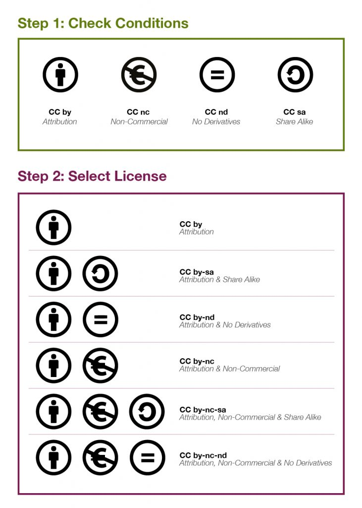 check CC license type graphic