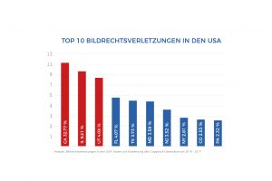 Top 10 bildrechtsverletzungen in den usa