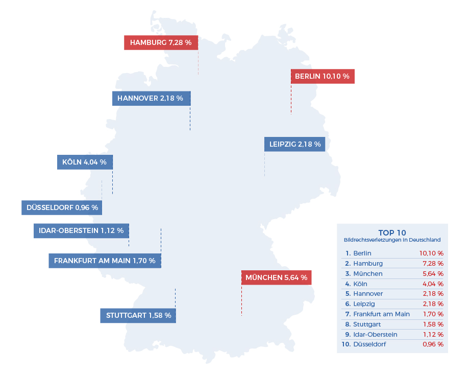 German city copyright infringement ranking