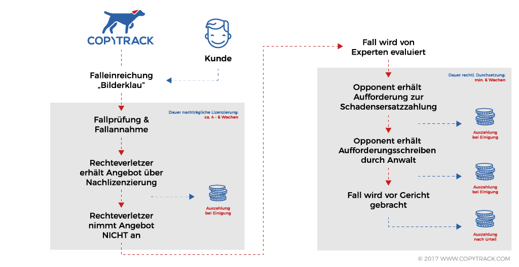 Grafik_Processflow_DE